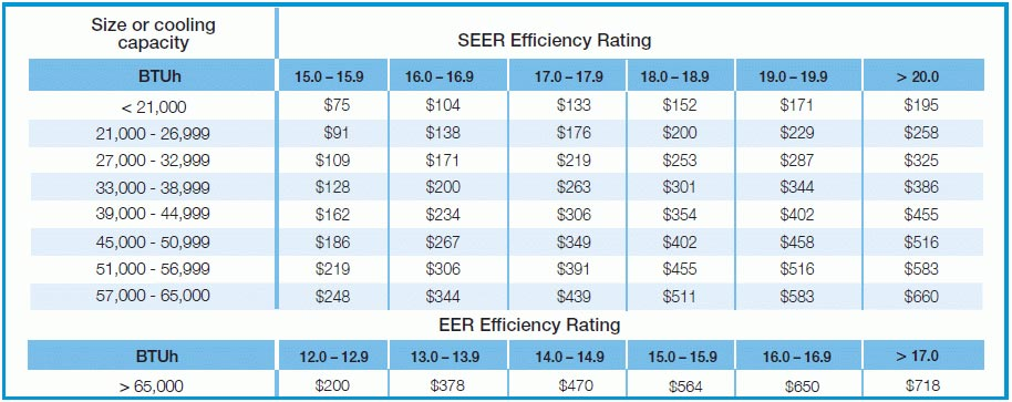 Residential Air Conditioning Rebate Schedule